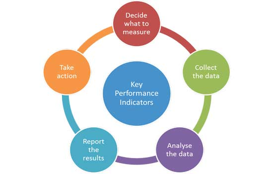 ¿Qué son las Key Performance Indicators?
